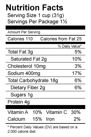 Nutrition label. Food label. Nutrition Facts. Serving Size 1 cup. Servings per package 1 ½. Amount per serving. Calories 110. Calories from Fat 25. Total Fat. 3 g. Percent daily value  5%. Saturated Fat 2 g.  Percent daily value 10% Cholesterol 10 mg. Percent daily value 3%. Sodium 400 mg. Percent daily value 17%. Total Carbohydrate 18g Percent daily value 6%. Dietary fiber 2 g Percent daily value 6%. Sugars 1 g. Protein 4g. Vitamin A 10%, Vitamin C 30%, Calcium 15%, Iron 2%. *Percent Daily Values are based on a 2,000 calorie diet.