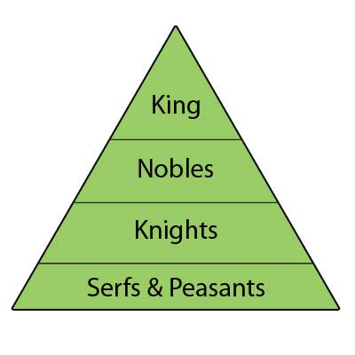 King, Nobles, Knights, Serfs and Peasants