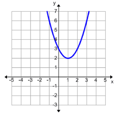 graph of a curve, curve is u shaped and passes through points (negative 1, 6), (0, 3), (1, 2), (2, 3), and beyond