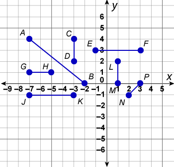 Several plotted points on a graph.