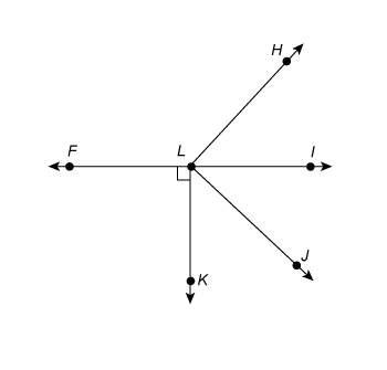 Line FLI is horizontal. Ray LK extends down and is perpindicular to line FLI at point L. Ray LJ extends diagonally down to the right from line FLI at point L. Ray LH extends diagonally up to the right from line FLI at point L.