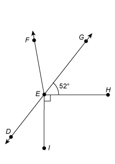 Line DEG is a diagonal line extending from the bottom left to the top right. Ray EF extends to the left from point E. Line segments EH and EI extends to the right and down from point E respectively. Angles GEH, HEI and IED form line DEG. Angle GEH measures 52 degrees. Angle HEI is a right angle.