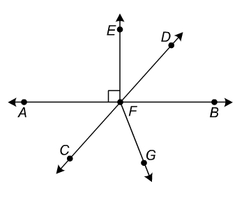 Line AB and CD intersect at point F. Ray FE is perpendicular to line AB at point F. Point E lies on the interior of angle AFD. Ray FG is inside the angle CFB where angles CFG and BFG are acute but not congruent.