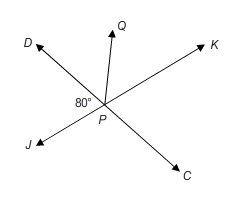 line JK intersects line DC at point P. Point Q lies on the interior of angle DPK and forms ray PQ. Angle DPJ is 80 degrees.