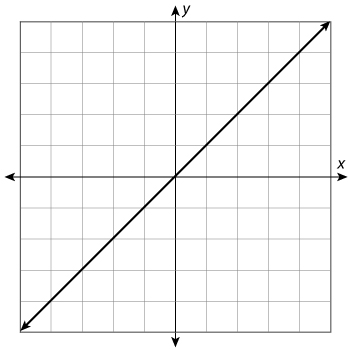 Graph of a line that passes through the following points: (–1, –1), (0, 0), (1, 1), (2, 2), (3, 3), and (4, 4).