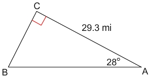 right triangle with acute angles A and B, side AC equal to 29.3 miles, angle A equal to 28 degrees
