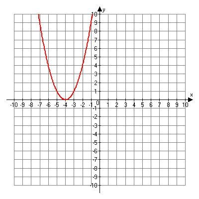Graph including points (negative 6, 4), (negative 5, 1), (negative 4, 0), (negative 3, 1), (negative 2, 4).