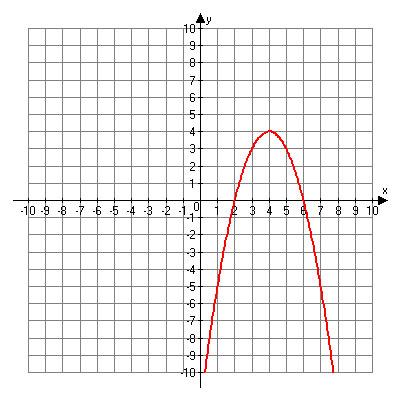 Graph including points (1, negative 5), (2, 0), (3, 3), (4, 4), (5, 3), (6, 0), (7, negative 5).