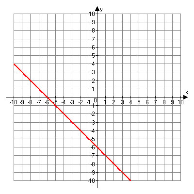 Linear graph. Points include (negative 10, 4), (negative 8, 2), (negative 6, 0), (negative 4, negative 2), (0, negative 6), (2, negative 8).