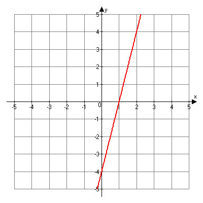 Linear graph. Points include (0, negative 4), (1, 0), (2, 4)