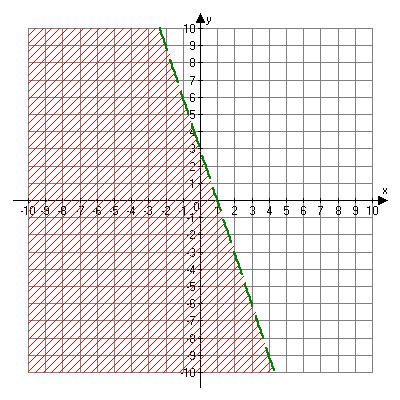 Dashed line including points (negative 2, 9), (0, 3), (2, negative 3), (4, negative 9). Shaded to the left of the dashed line.