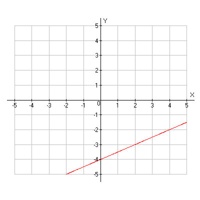 Linear graph. Points include (negative 2, negative 5), (zero, negative 4), (2, negative 3), (4, negative 2)