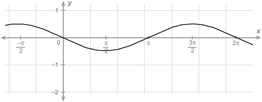 A sinusoidal function with an x axis beginning at negative pi over two and increasing in increments of pi over two until reaching five pi over two. The function begins at negative pi over two comma zero point five and decreases through zero comma zero to a minimum value of pi over two comma negative zero point five. The graph then increases through pi comma zero to a maximum value of three pi over two comma zero point five. The graph then decreases through two pi comma zero to a minimum value of five pi over two comma negative zero point five.