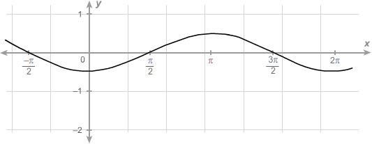 A sinusoidal function with an x axis beginning at negative pi over two and increasing in increments of pi over two until reaching five pi over two. The function begins at negative piover two comma zero and decreases to a minimum value of zero comma negative zero point five. The graph then increases through pi over two comma zero to a maximum value of pi comma zero point five. The graph then decreases through three pi over two comma zero to a minimum value of two pi comma negative zero point five. The graph then increases through five pi over two comma zero.