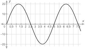 A sinusoidal function with the x axis beginning at zero and increasing in increments of zero point five until reaching seven point five. The function begins at zero comma zero and increases to a maximum value of one point twenty-five comma twenty. The graph then decreases through two point five comma zero to a minimum value of three point seventy-five comma negative twenty. The graph then increases through five comma zero to a maximum value of six point twenty-five comma twenty. The graph then decreases to seven point five comma zero.