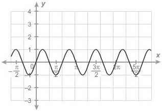 A sinusoidal function with the x axis beginning at negative pi over 2 and increasing in increments of pi over two until reaching five pi over two. The function begins at negative pi over 2 comma 1 and then decreases to a minimum point then passes through zero comma zero and increases to a maximum value. The graph then decreases to a minimum value of pi over two comma negative one. The graph then increases to a maximum value and then decreases through pi comma zero to a minimum value. The graph then increases to a maximum value of three pi over two comma one. The graph then decreases to a minimum value and then passes 2 pi comma 0 and increases to a maximum value and then decreases to a minimum value of 5 pi over 2 comma negative one.