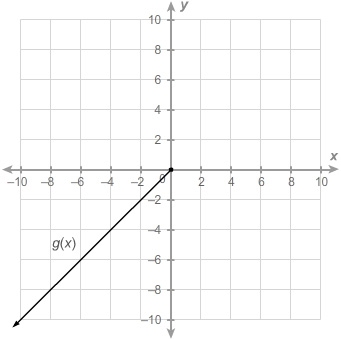 A linear function graphed on a grid in Quadrant Three, with the x and y axis beginning at negative ten and increasing in increments of two until reaching ten. The function, labeled g of x, contains a filled in point at begin ordered pair zero comma zero end ordered pair and passes through begin ordered pair negative two comma negative two end ordered pair, begin ordered pair negative four comma four end ordered pair, and begin ordered pair negative six comma negative six end ordered pair while extending to negative infinity.