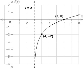 A coordinate graph with x axis ranging from negative 1 to 9 in increments of 1 and y axis ranging from negative 6 to 2 in increments of 1. The vertical axis is labeled as f of x. A logarithmic curve increasing from left to right beginning in the fourth quadrant and extending through the first quadrant. The graph begins very close to the vertical asymptote x equals three. As x increases y increases through the points begin ordered pair 4 comma negative 2 end ordered pair and begin ordered pair 7 comma 0 end ordered pair and on to positive infinity. The curve has arrows at both ends.