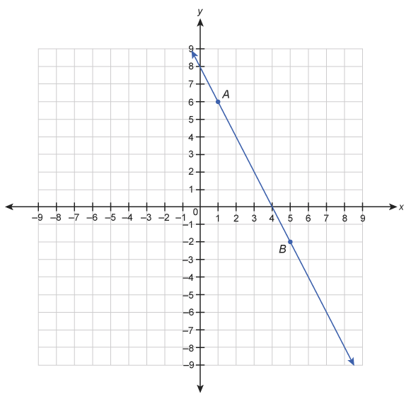 A graph with a line running through point A, with coordinates (1, 6), and point B, with coordinates (5, -2)