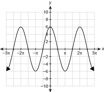 A cosine function graphed on a coordinate plane. The horizontal x-axis ranges from negative 3 pi to 3 pi in increments of pi over 2. The vertical y-axis ranges from negative 10 to 10 in increments of 2. The function begins at begin ordered pair negative 3 pi comma negative 6 end ordered pair and increases in increments of pi over 2 until reaching begin ordered pair 3 pi comma negative 6 end ordered pair. The function begins at begin ordered pair negative 3 pi comma negative 6 end ordered pair and increases to a maximum value of begin ordered pair negative 2 pi comma 6 end ordered pair. The graph then decreases to a minimum value of begin ordered pair negative pi comma negative 6 end ordered pair and increases to a maximum value of begin ordered pair 0 comma 6 end ordered pair. The graph then decreases to a minimum value of begin ordered pair pi comma negative 6 end ordered pair and increases to a maximum value of begin ordered pair 2 pi comma 6 end ordered pair. The graph then decreases to a minimum value of begin ordered pair 3 pi comma negative 6 end ordered pair.