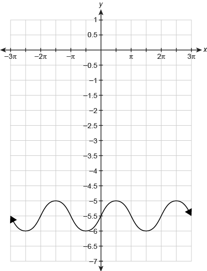A sinusoid function graphed on a coordinate plane. The horizontal x-axis ranges from negative 3 pi to 3 pi in increments of pi over 2. The vertical y-axis ranges from negative 7 to 1 in increments of 0.5. The function begins at begin ordered pair negative 3 pi comma negative 5.5 end ordered pair and increases in increments of pi over 2 until reaching begin ordered pair 3 pi comma negative 5.5 end ordered pair. The function begins at begin ordered pair negative 3 pi comma negative 5.5 end ordered pair and decreases to a minimum value of begin ordered pair negative 5 pi over 2 comma negative 6 end ordered pair. The graph then increases to a maximum value of begin ordered pair negative 3 pi over 2 comma negative 5 end ordered pair and decreases to a minimum value of begin ordered pair negative pi over 2 comma negative 6 end ordered pair. The graph then increases to a maximum value of begin ordered pair pi over 2 comma negative 5 end ordered pair and decreases to a minimum value of begin ordered pair 3 pi over 2 comma negative 6 end ordered pair. The graph then increases to a maximum value of begin ordered pair 5 pi over 2 comma negative 5 end ordered pair and decreases to a minimum value of begin ordered pair 3 pi comma negative 6 end ordered pair.