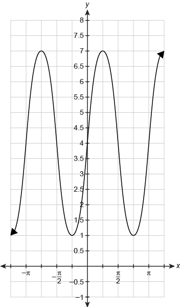 A sinusoid function graphed on a coordinate plane. The horizontal x-axis ranges from negative 5 pi over 4 to 5 pi over 4 in increments of pi over 4. The vertical y-axis ranges from negative 1 to 8 in increments of 0.5. The function begins at begin ordered pair negative 5 pi over 4 comma 1 end ordered pair and increases in increments of pi over 4 until reaching begin ordered pair 5 pi over 4 comma 7 end ordered pair. The function begins at begin ordered pair negative 5 pi over 4 comma 1 end ordered pair and increases to a maximum value of begin ordered pair negative 3 pi over 4 comma 7 end ordered pair. The graph then decreases to a minimum value of begin ordered pair negative pi over 4 comma 1 end ordered pair and increases to a maximum value of begin ordered pair pi over 4 comma 7 end ordered pair. The graph then decreases to a minimum value of begin ordered pair 3 pi over 4 comma 1 end ordered pair and increases to a maximum value of begin ordered pair 5 pi over 4 comma 7 end ordered pair.
