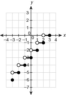 Graph of a step function. The horizontal axis ranges from negative 4 to 4 in increments of 1. The vertical axis ranges from negative 7 to 3 in increments of 1. The function consists of 6 line segments, each with an open endpoint to the left, a closed endpoint to the right and a length of 1 unit. First segment has endpoints begin ordered pair negative 3 comma negative 5 end ordered pair and begin ordered pair negative 2 comma negative 5 end ordered pair. Second segment has endpoints begin ordered pair negative 2 comma negative 4 end ordered pair and begin ordered pair negative 1 comma negative 4 end ordered pair. Third segment has endpoints begin ordered pair negative 1 comma negative 3 end ordered pair and begin ordered pair 0 comma negative 3 end ordered pair. This pattern continues. The point begin ordered pair negative 3 comma negative 6 end ordered pair is plotted.