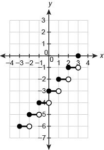 Graph of a step function. The horizontal axis ranges from negative 4 to 4 in increments of 1. The vertical axis ranges from negative 7 to 3 in increments of 1. The function consists of 6 line segments, each with a closed endpoint to the left, an open endpoint to the right and a length of 1 unit. First segment has endpoints begin ordered pair negative 3 comma negative 6 end ordered pair and begin ordered pair negative 2 comma negative 6 end ordered pair. Second segment has endpoints begin ordered pair negative 2 comma negative 5 end ordered pair and begin ordered pair negative 1 comma negative 5 end ordered pair. Third segment has endpoints begin ordered pair negative 1 comma negative 4 end ordered pair and begin ordered pair 0 comma negative 4 end ordered pair. This pattern continues. The point begin ordered pair 3 comma 0 end ordered pair is plotted.