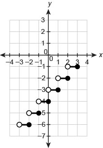 Graph of a step function. The horizontal axis ranges from negative 4 to 4 in increments of 1. The vertical axis ranges from negative 7 to 3 in increments of 1. The function consists of 6 line segments, each with an open endpoint to the left, a closed endpoint to the right and a length of 1 unit. First segment has endpoints begin ordered pair negative 3 comma negative 6 end ordered pair and begin ordered pair negative 2 comma negative 6 end ordered pair. Second segment has endpoints begin ordered pair negative 2 comma negative 5 end ordered pair and begin ordered pair negative 1 comma negative 5 end ordered pair. Third segment has endpoints begin ordered pair negative 1 comma negative 4 end ordered pair and begin ordered pair 0 comma negative 4 end ordered pair. This pattern continues.