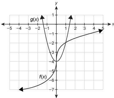 Graph of a cube root function, labeled as f of x and a quadratic function, labeled as g of x. The horizontal axis ranges from negative 5 to 5 in increments of 1. The vertical axis ranges from negative 7 to 1 in increments of 1. The cube root function passes through begin ordered pair negative 1 comma negative 6 end ordered pair, begin ordered pair 0 comma negative 4 end ordered pair and begin ordered pair 1 comma negative 2 end ordered pair. The quadratic function passes through begin ordered pair negative 1 comma negative 2 end ordered pair, vertex 0 comma negative 4 end ordered pair and begin ordered pair 1 comma negative 2 end ordered pair.