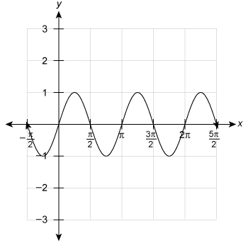 A sinusoidal function with the x axis beginning at negative pi over 2 and increasing in increments of pi over two until reaching 5 pi over 2. The graph begins at begin ordered pair negative pi over 2 comma 0 end ordered pair and then decreases to a minimum value and then increases and passes through begin ordered pair 0 comma 0 end ordered pair and then increases to a maximum value. The graph decreases and passes through begin ordered pair pi over two comma 0 end ordered pair and then decreases to a minimum value. The graph then increases and passes through begin ordered pair pi comma 0 end ordered pair, increases to a maximum value, decreases and passes through begin ordered pair three pi over two comma 0 end ordered pair. The function then decreases to a minimum value, increases and passes through begin ordered pair two pi comma 0 end ordered pair. The graph then increases to a maximum value and then decreases and passes through begin ordered pair 5 pi over 2 comma 0 end ordered pair.
