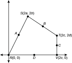 Quadrilateral R S T V in a coordinate plane with vertex R at 0 comma 0, vertex S in the first quadrant at 2 a comma 2b, vertex T also in the first quadrant at 2 c comma 2 d, and vertex V on the positive side of the x-axis at 2 c comma 0. Point A is between points R and S, point B is between points S and T, point C is between points T and V, and point D is between points R and V.