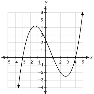 Graph of a cubic function on the coordinate plane. The horizontal axis ranges from negative 10 to 10 in increments of 1. The vertical axis ranges from negative 10 to 10 in increments of 1. The function passes through begin ordered pair negative 3 comma 0 end ordered pair, begin ordered pair 1 comma 0 end ordered pair and begin ordered pair 4 comma 0 end ordered pair. The function begins in the third quadrant, increases, then decreases and then increases, ending in the first quadrant.