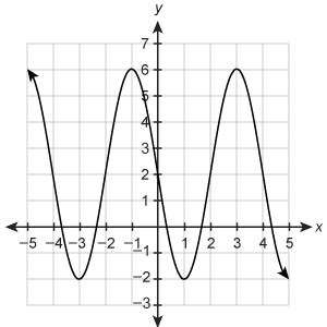 Graph of a sinusoidal curve. The horizontal axis ranges from negative 5 to 5 in increments of 1. The vertical axis ranges from negative 3 to 7 in increments of 1. The curve passes through a maximum at begin ordered pair negative 5 comma 6 end ordered pair, a minimum at begin ordered pair negative 3 comma negative 2 ordered pair, a maximum at begin ordered pair negative 1 comma 6 end ordered pair, a minimum at begin ordered pair 1 comma negative 2 end ordered pair, a maximum at begin ordered pair 3 comma 6 end ordered pair and a minimum at begin ordered pair 5 comma negative 2 end ordered pair.